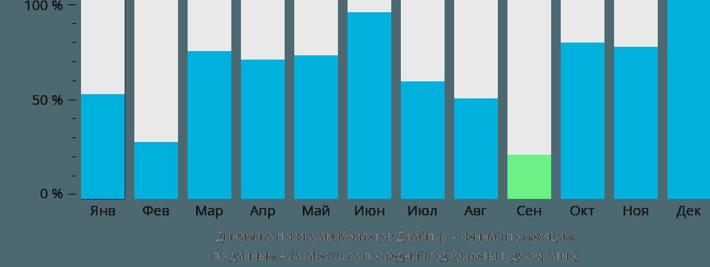 Динамика поиска авиабилетов из Джайпура в Ченнай по месяцам
