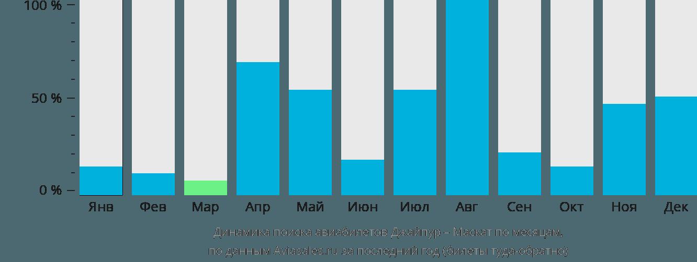 Динамика поиска авиабилетов из Джайпура в Маскат по месяцам