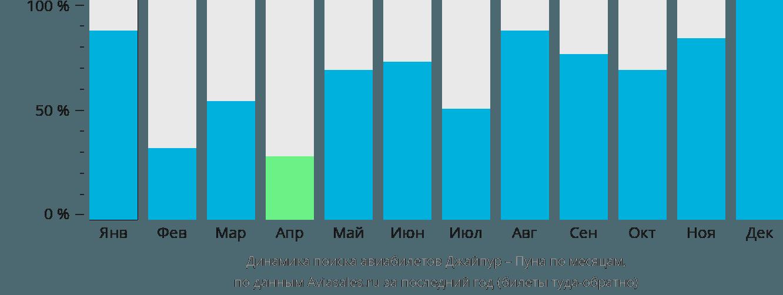 Динамика поиска авиабилетов из Джайпура в Пуну по месяцам