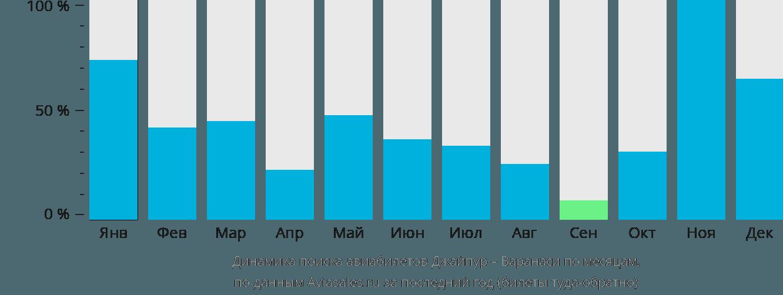 Динамика поиска авиабилетов из Джайпура в Варанаси по месяцам