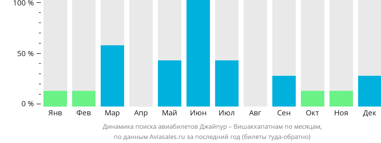 Динамика поиска авиабилетов из Джайпура в Вишакхапатнама по месяцам