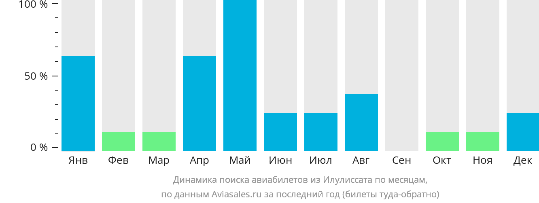 Динамика поиска авиабилетов из Илулиссата по месяцам