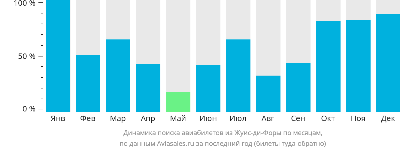 Динамика поиска авиабилетов из Жуис-ди-Форы по месяцам