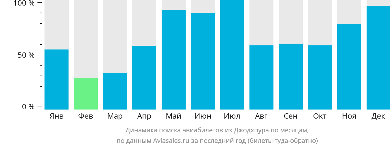 Динамика поиска авиабилетов из Джодхпура по месяцам