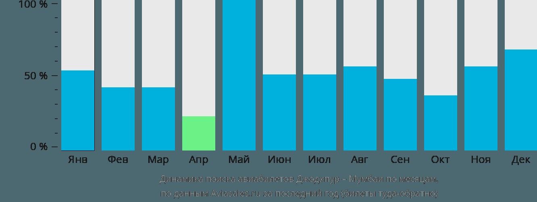Динамика поиска авиабилетов из Джодхпура в Мумбаи по месяцам