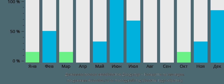 Динамика поиска авиабилетов из Джодхпура в Калькутту по месяцам