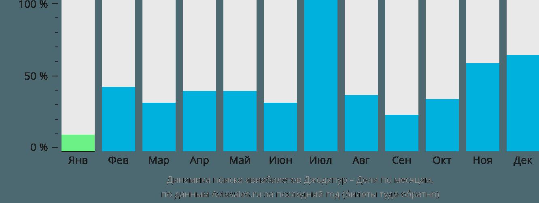 Динамика поиска авиабилетов из Джодхпура в Дели по месяцам