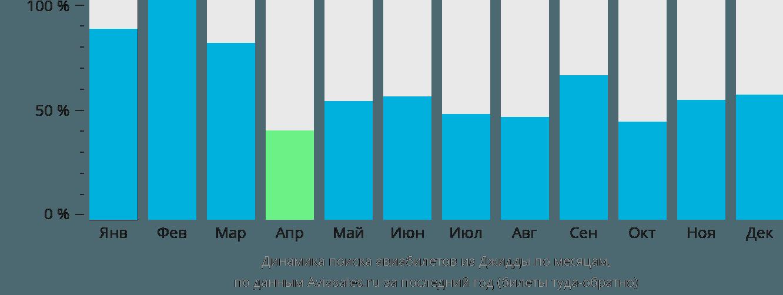 Динамика поиска авиабилетов из Джидды по месяцам