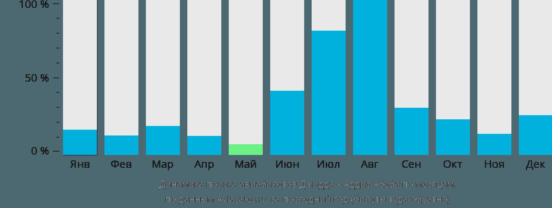 Динамика поиска авиабилетов из Джидды в Аддис-Абебу по месяцам