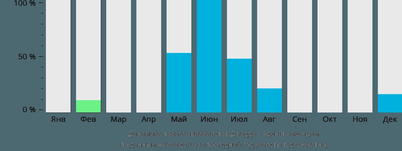 Динамика поиска авиабилетов из Джедды в Аден по месяцам