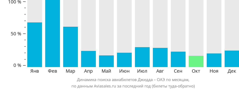 Динамика поиска авиабилетов из Джидды в ОАЭ по месяцам