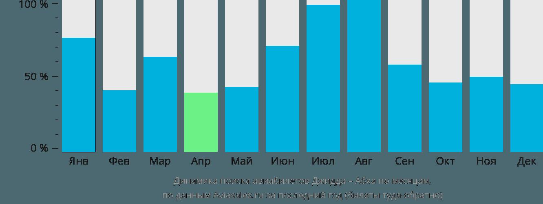 Динамика поиска авиабилетов из Джидды в Абху по месяцам