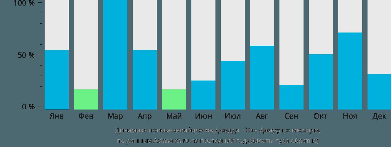 Динамика поиска авиабилетов из Джидды в Эль-Джауф по месяцам