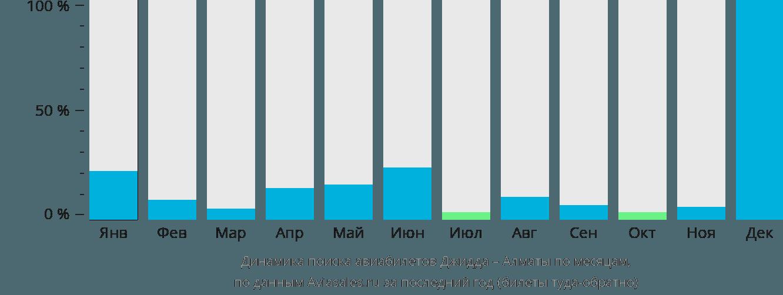 Динамика поиска авиабилетов из Джидды в Алматы по месяцам