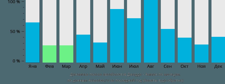 Динамика поиска авиабилетов из Джидды в Амман по месяцам