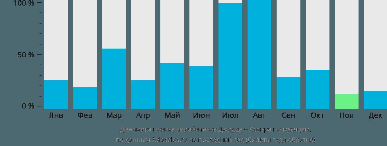 Динамика поиска авиабилетов из Джидды в Асмэру по месяцам