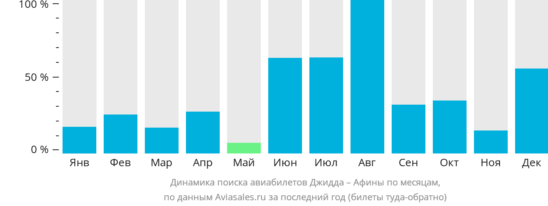Динамика поиска авиабилетов из Джидды в Афины по месяцам