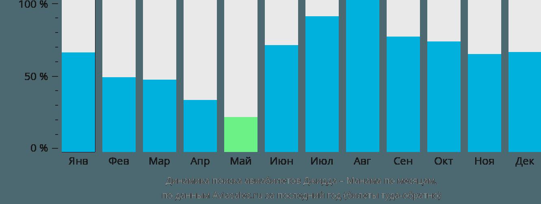 Динамика поиска авиабилетов из Джидды в Манаму по месяцам