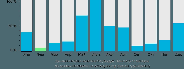 Динамика поиска авиабилетов из Джидды в Бангалор по месяцам