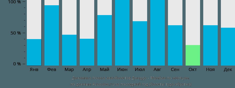 Динамика поиска авиабилетов из Джидды в Мумбаи по месяцам