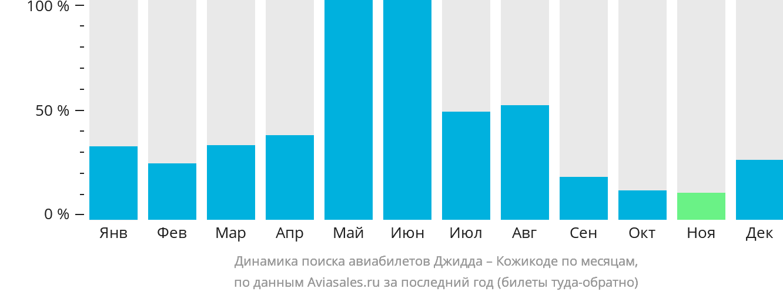 Динамика поиска авиабилетов из Джидды в Кожикоде по месяцам