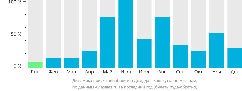 Динамика поиска авиабилетов из Джидды в Калькутту по месяцам