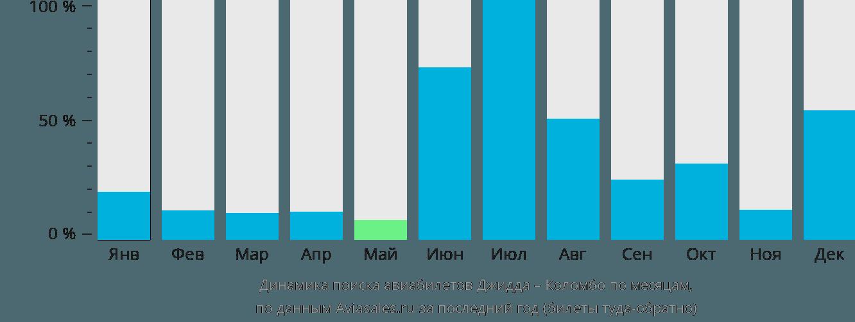 Динамика поиска авиабилетов из Джидды в Коломбо по месяцам