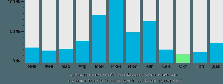 Динамика поиска авиабилетов из Джидды в Кочин по месяцам