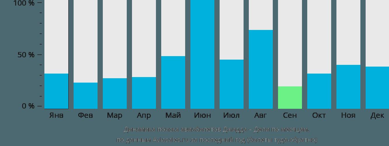 Динамика поиска авиабилетов из Джидды в Дели по месяцам