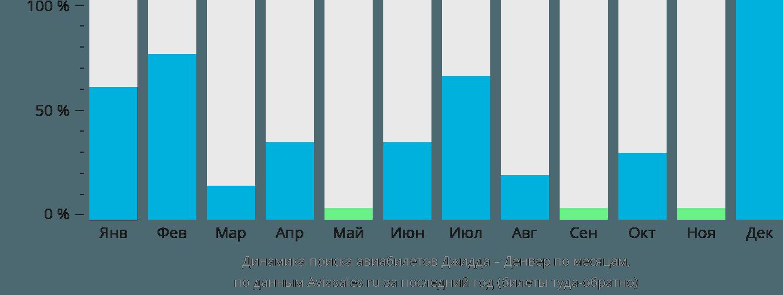 Динамика поиска авиабилетов из Джидды в Денвер по месяцам