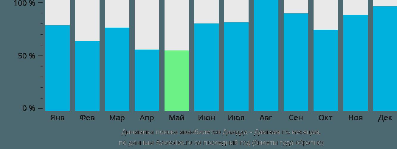 Динамика поиска авиабилетов из Джидды в Даммам по месяцам