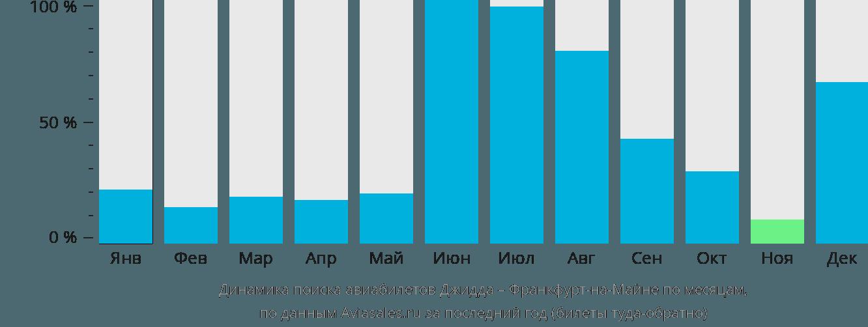 Динамика поиска авиабилетов из Джидды во Франкфурт-на-Майне по месяцам