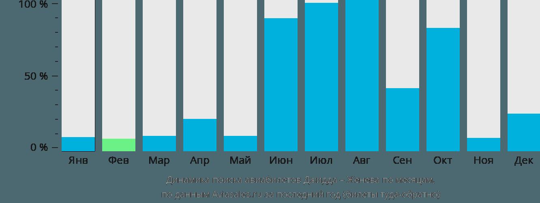 Динамика поиска авиабилетов из Джидды в Женеву по месяцам