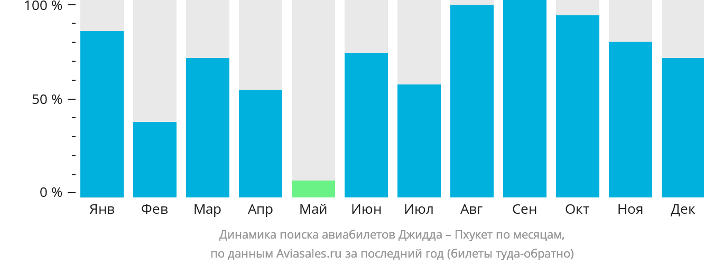 Динамика поиска авиабилетов из Джидды на Пхукет по месяцам