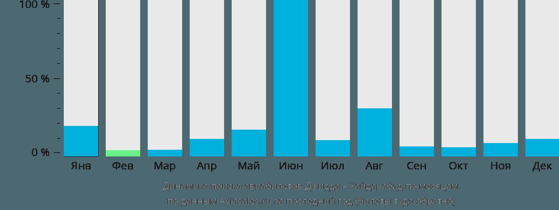 Динамика поиска авиабилетов из Джидды в Хайдарабад по месяцам