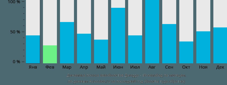 Динамика поиска авиабилетов из Джидды в Исламабад по месяцам