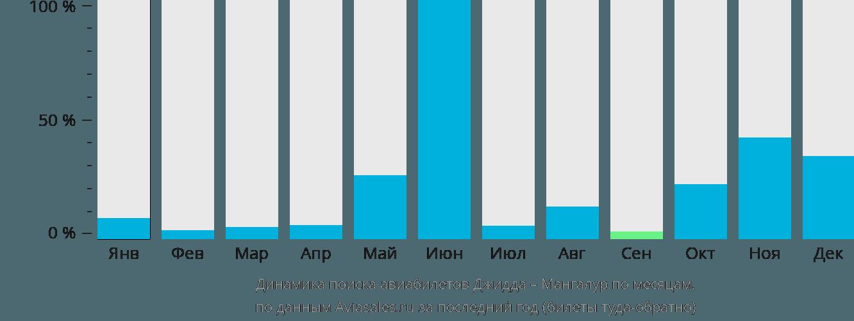 Динамика поиска авиабилетов из Джидды в Мангалур по месяцам