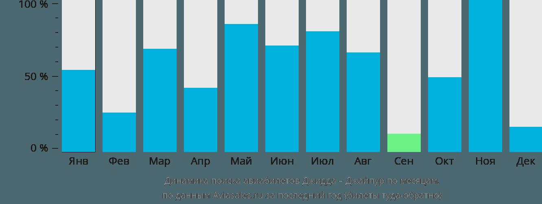 Динамика поиска авиабилетов из Джидды в Джайпур по месяцам