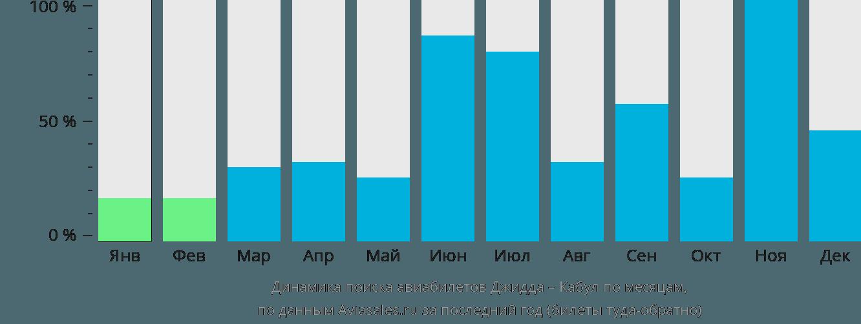 Динамика поиска авиабилетов из Джидды в Кабул по месяцам
