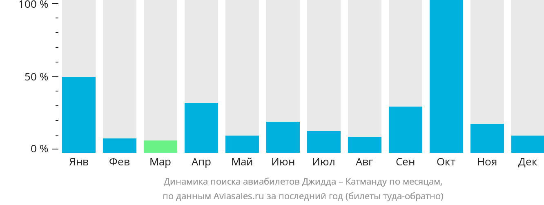 Динамика поиска авиабилетов из Джидды в Катманду по месяцам