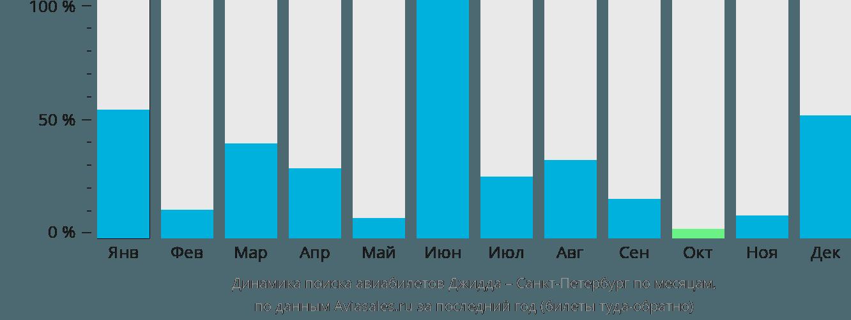 Динамика поиска авиабилетов из Джидды в Санкт-Петербург по месяцам