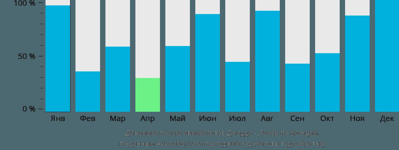 Динамика поиска авиабилетов из Джидды в Лахор по месяцам
