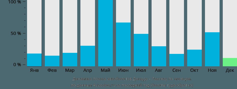 Динамика поиска авиабилетов из Джидды в Лакхнау по месяцам