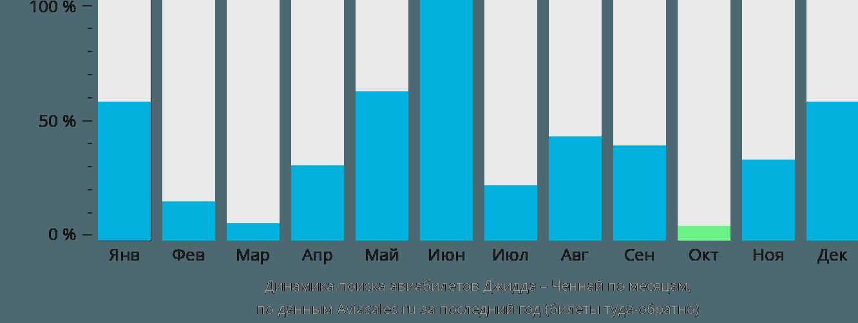 Динамика поиска авиабилетов из Джидды в Ченнай по месяцам
