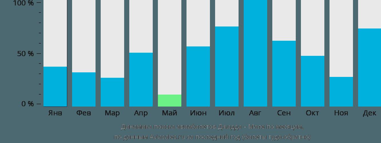 Динамика поиска авиабилетов из Джидды в Мале по месяцам