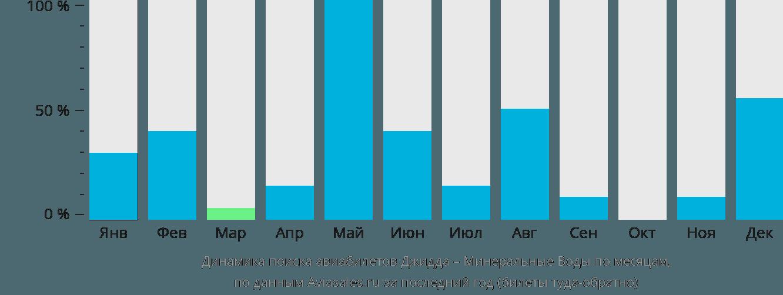 Динамика поиска авиабилетов из Джидды в Минеральные воды по месяцам