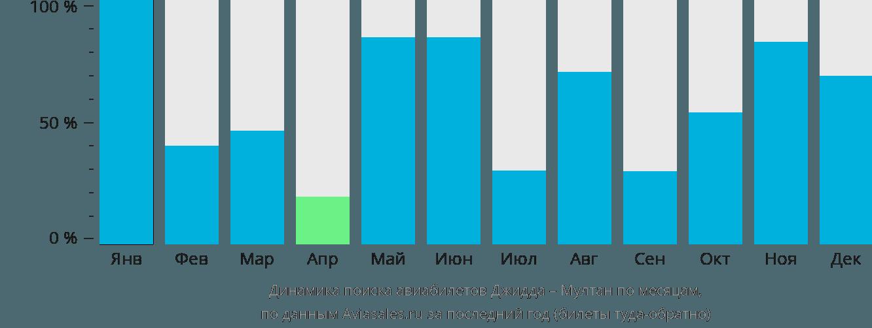 Динамика поиска авиабилетов из Джидды в Мултан по месяцам