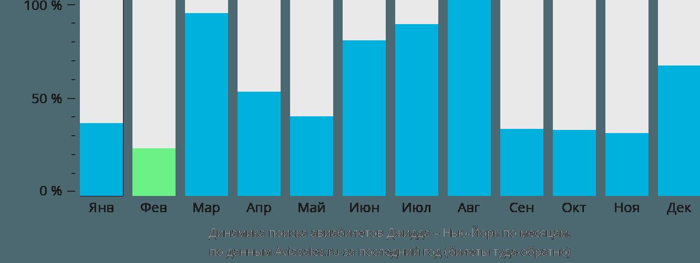 Динамика поиска авиабилетов из Джидды в Нью-Йорк по месяцам