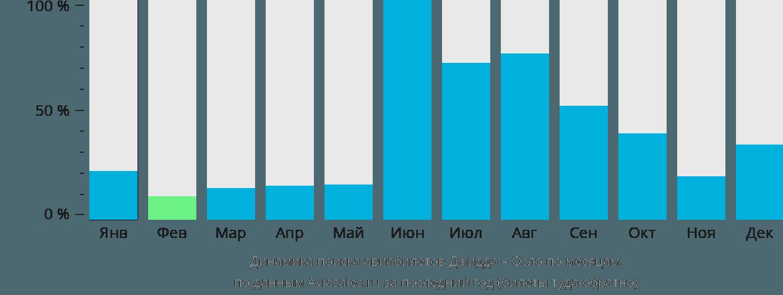 Динамика поиска авиабилетов из Джидды в Осло по месяцам