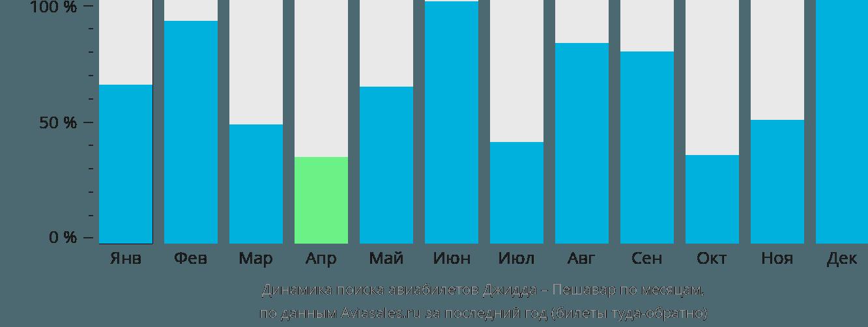 Динамика поиска авиабилетов из Джидды в Пешавар по месяцам